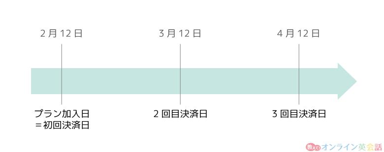 kimini英会話の毎月の支払日例