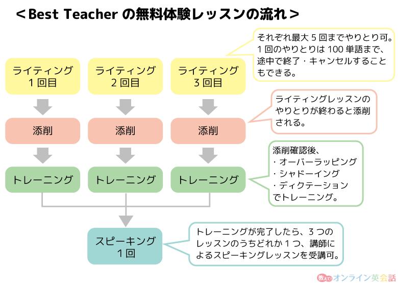 Best teacher無料体験レッスンの流れ