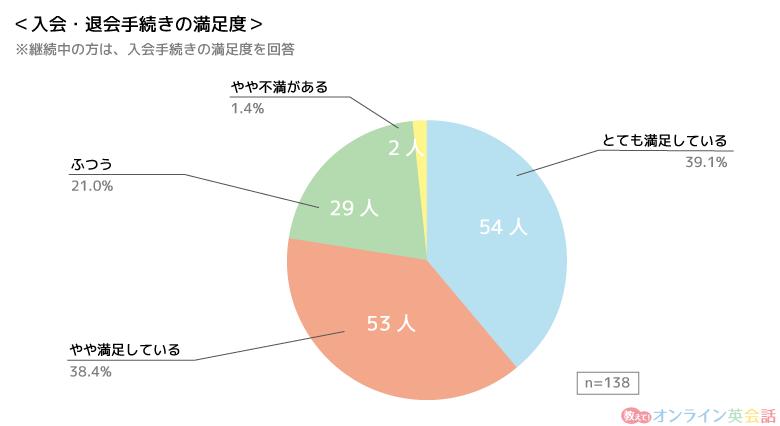 「オンライン英会話の入会・退会手続き満足度」のアンケート結果