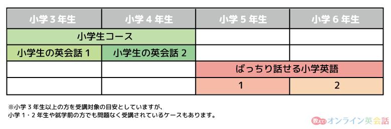 kimini英会話のレベルとコースの対照表(子ども向け)