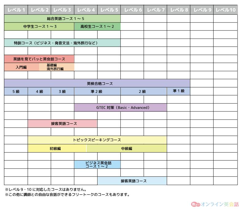 kimini英会話のレベルとコースの対照表