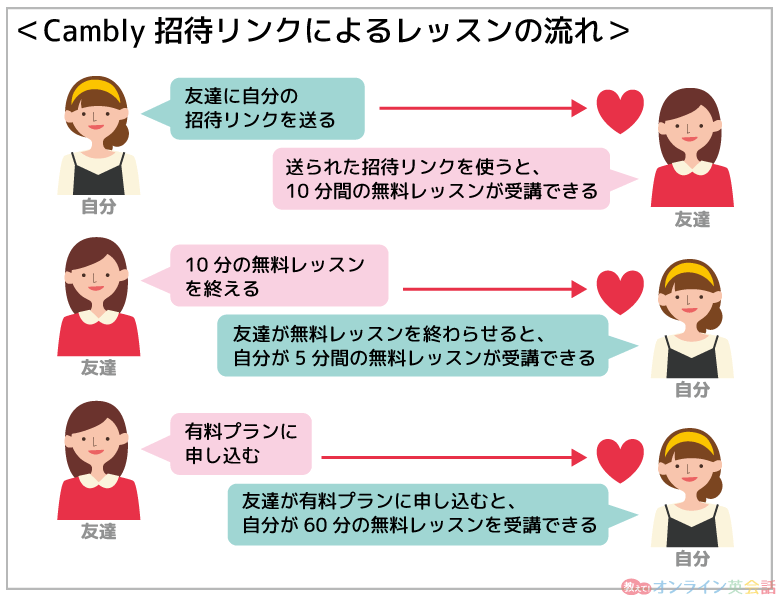 Camblyの招待リンク