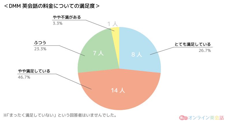 DMM英会話料金についての満足度のグラフ