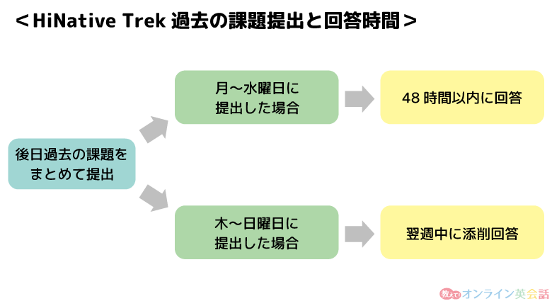 HiNative Trek過去の課題提出と回答時間