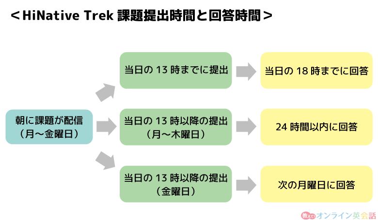HiNative Trek課題提出時間と回答時間