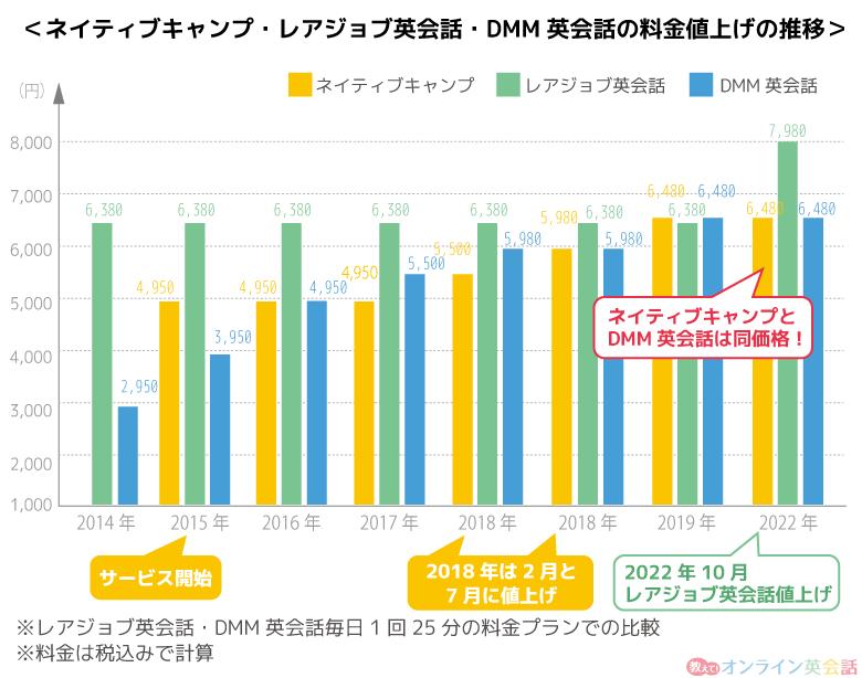 ネイティブキャンプ・レアジョブ・dmmの値上げ比較