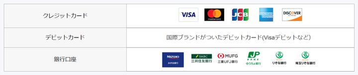 PayPalで使える支払い方法