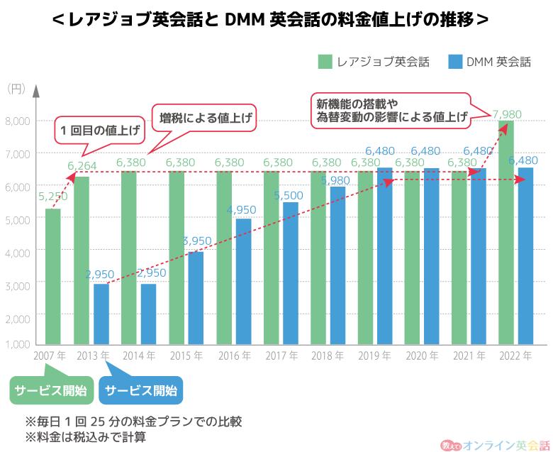 レアジョブ英会話とdmmの値上げ推移の比較