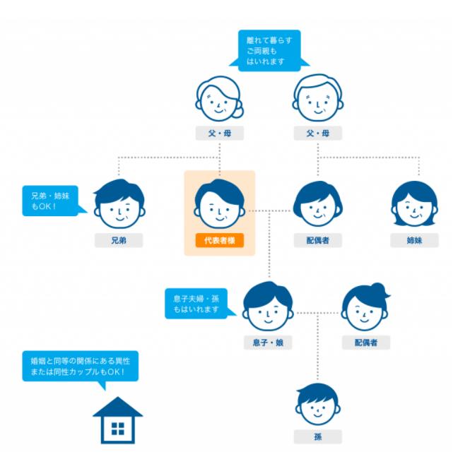 産経オンライン英会話Plus コインをシェアできる家族は2親等まで