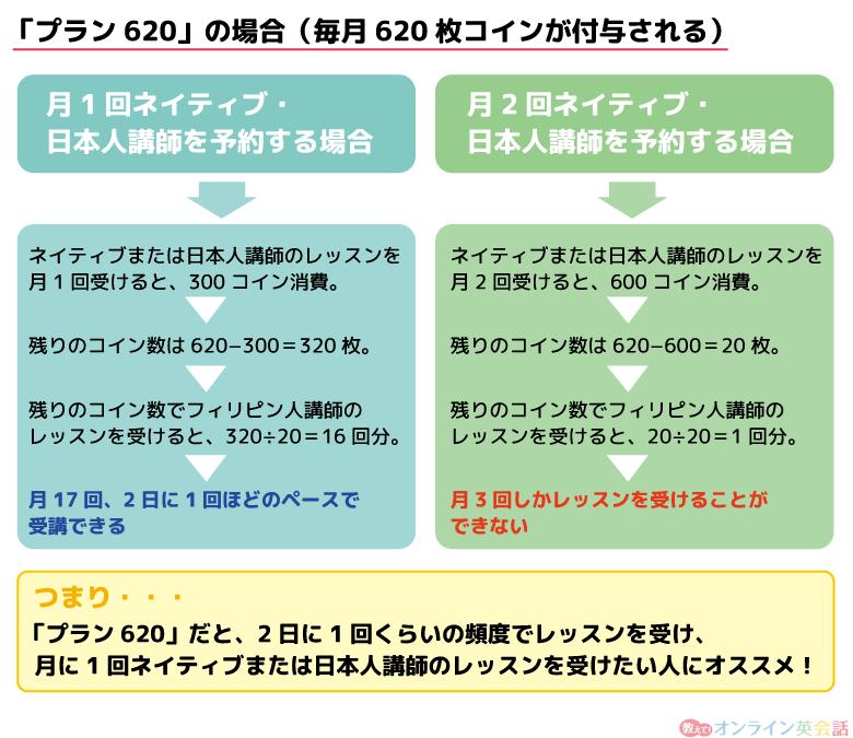 産経オンライン英会話プラン640のネイティブ・日本人レッスンの受講例