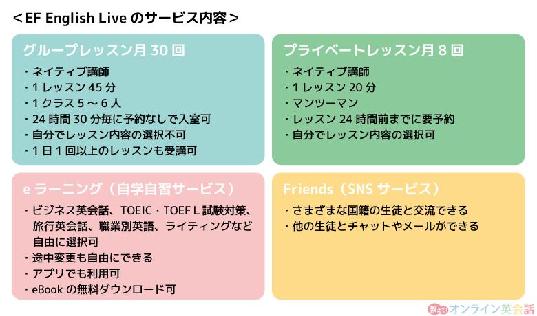 EF English Liveの月額定額「LTA Plusプラン」の内容