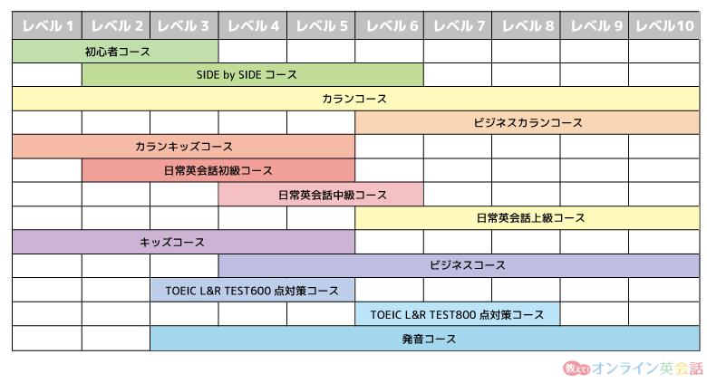 ネイティブキャンプのコースと英語レベルの一覧表