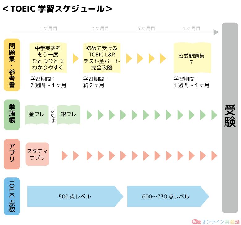 TOEICの学習スケジュール