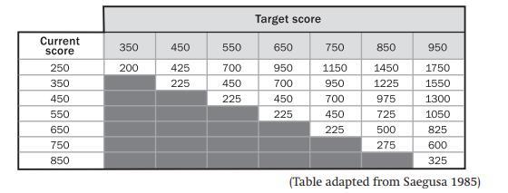TOEICで目標点数を取るための学習時間