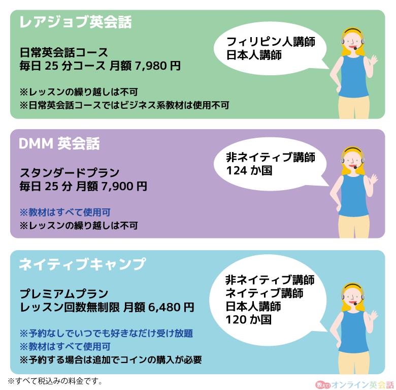 ネイティブキャンプ・レアジョブ・dmmの料金サービスの比較